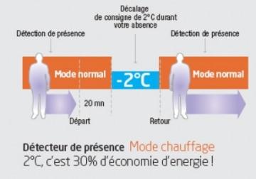 Climatisation Réversible - Le Fonctionnement